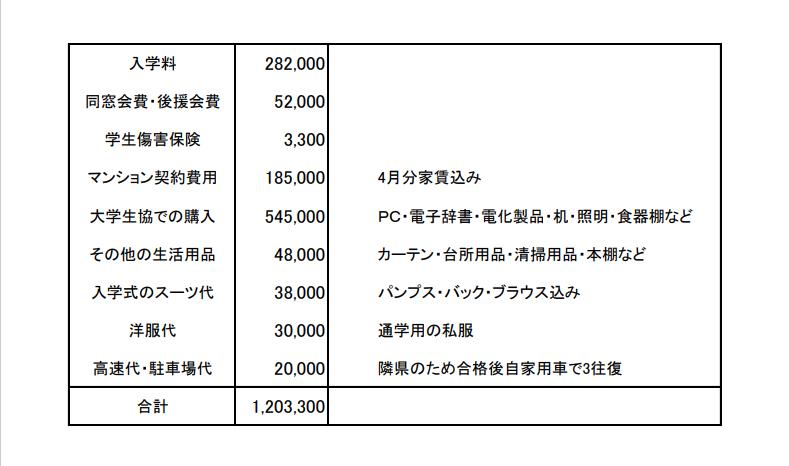 大学合格から入学までにかかった費用一覧